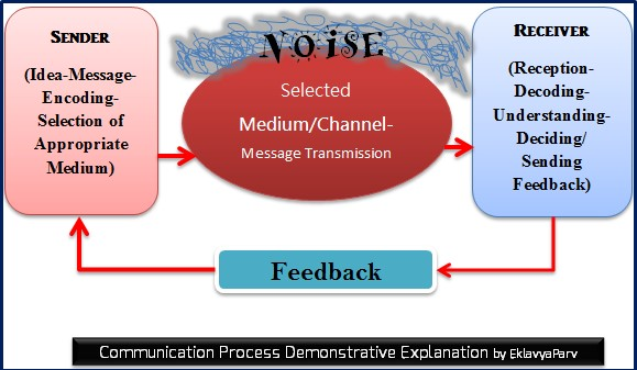 CommunicationProcess